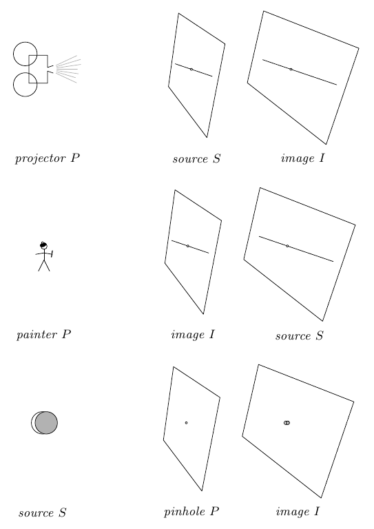 Jim Hefferon's diagrams of the three types of central projection from his free on-line textbook on Linear Algebra